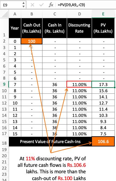 Present Value of Future Cash Flows - Formula