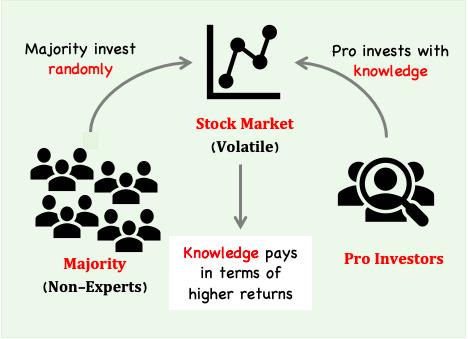 Pro Vs Other Investors