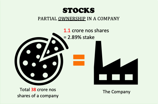 Stocks vs Other Investment - What are stocks