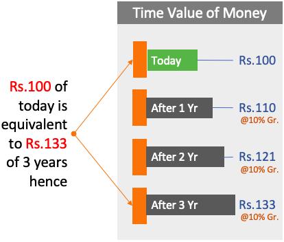 Time Value of Money - 1Yr, 2Yr, 3 Yr