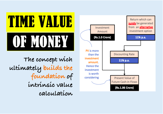 Time Value of Money - Image