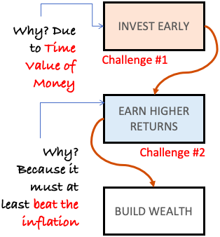 Time Value of Money - Two Challenges