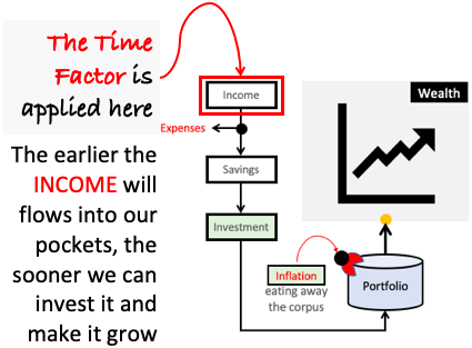 Time Value of Money - Wealth Building - Time Factor