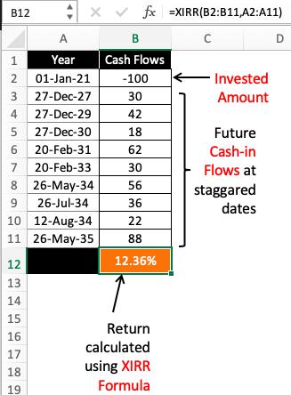 Time Value of Money - XIRR Formula