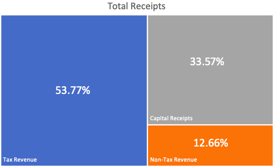 Why Do We Pay Taxes - Total Receipts
