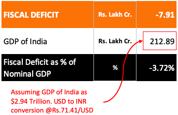 Why do we pay taxes - fiscal deficit as percentage of GDP 2020