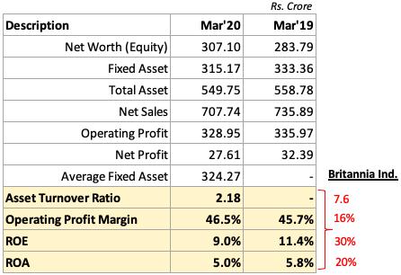 analysis of stocks - Operating Performance