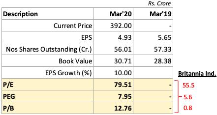 Price Valuation