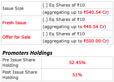 analysis of stocks - Promoters Holdings - Issue Size