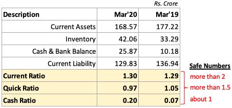 analysis of stocks - liquidity
