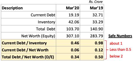 analysis of stocks - solvency