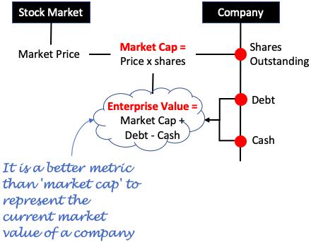 Best Stocks - Concept of Enterprise Value