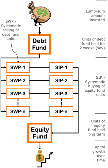 Example of STP - Debt to Equity