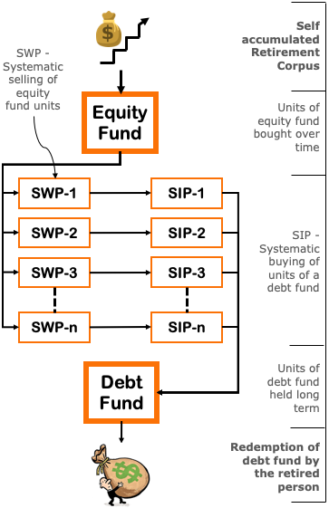 Example of STP - Equity to Debt