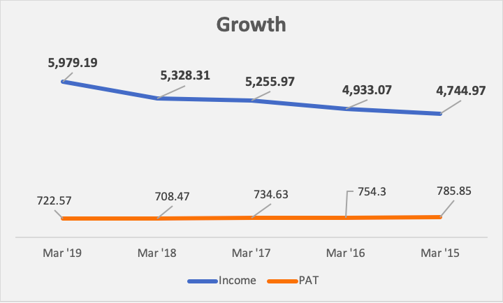 Growth - Income Vs PAT - Parallel Lines