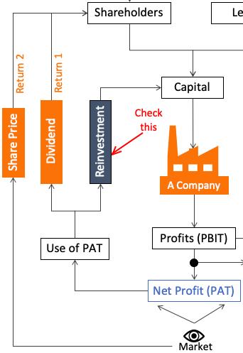How company uses its profits