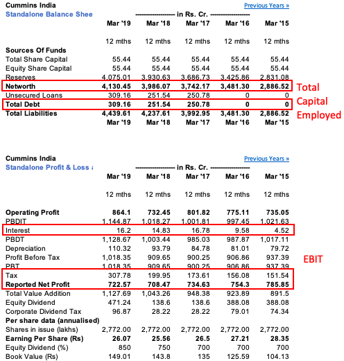 Profitability - return on employed capital