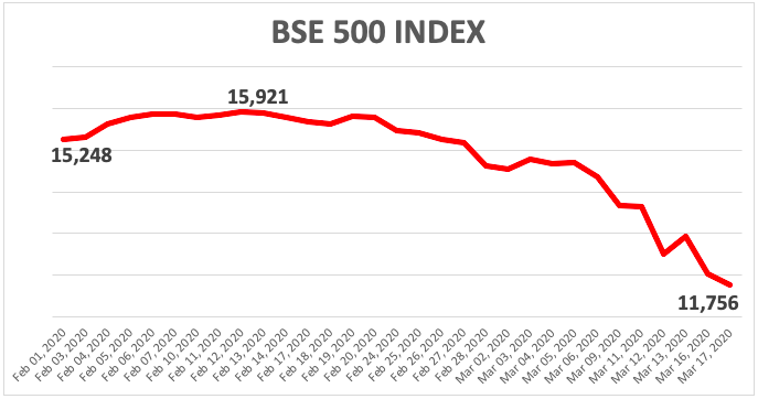 S&P BSE-500 Price Trend in Last 1 month