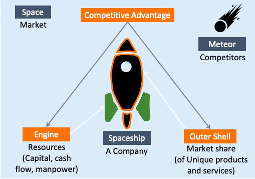 Spaceship and Company analogy
