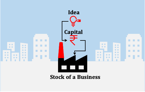 Stock Market Distractions - Buying a business