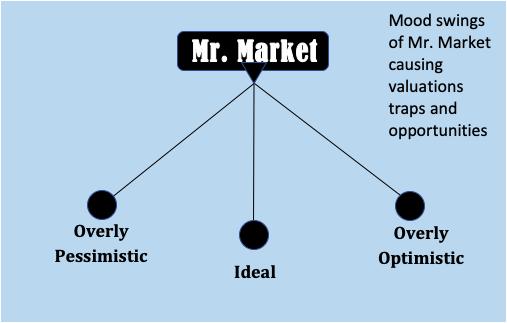 Stock Market Distractions - Mr. Market Mood Swings