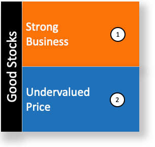 Strategy To Pick Stocks - Stock and Undervalued