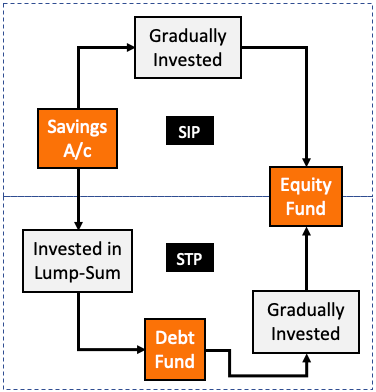 Systematic Transfer Plan (STP) - STP vs SIP