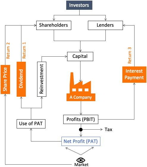Understanding A Company - Flow Chart