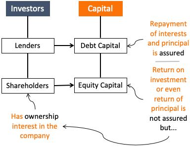 Understanding A Company - Lender vs shareholder