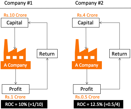 Understanding A Company - Profit and Profitability 2