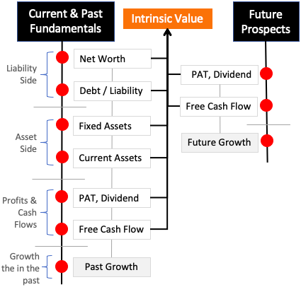 What Gives Value To Stocks