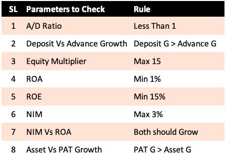Analyze Bank Stocks - Thumb Rules