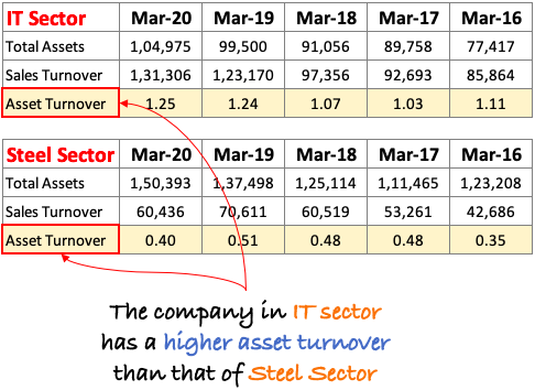 Asset Turnover - IT and Steel
