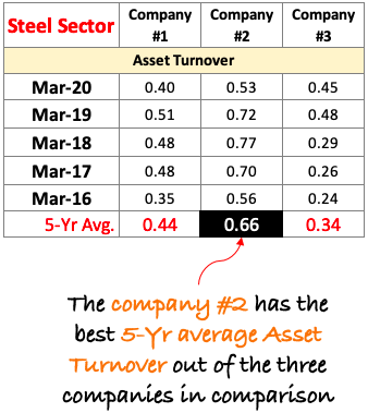 Asset Turnover - of companies in the same sector