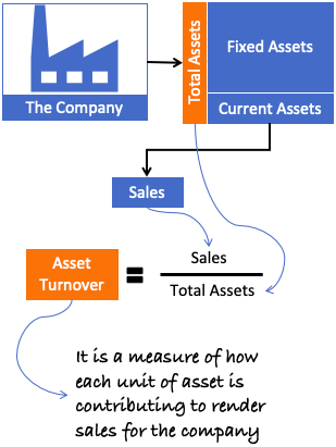 Asset Turnover - sales and total asset ratio