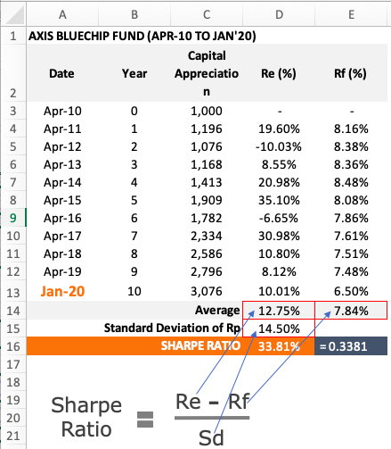 Axis Blue Chip Fund - Sharpe Ratio