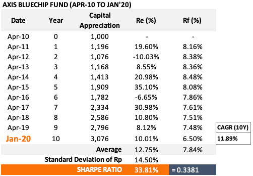 Axis Blue Chip Fund