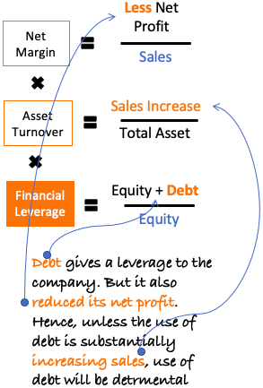 DuPont Equation - ROE - Use of debt