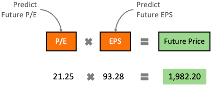 Future price estimation