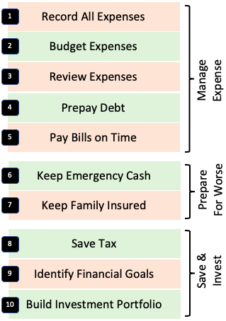 Good Money Habits - 10 Points