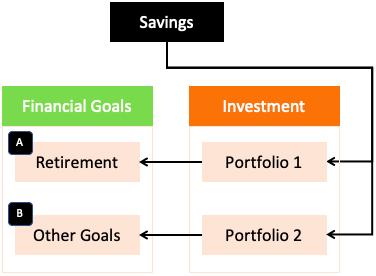 Good Money Habits - Save, Invest, fin Goals