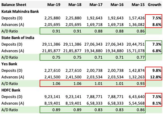 How to Analyze Bank Stocks - Advance to Deposit Ratio