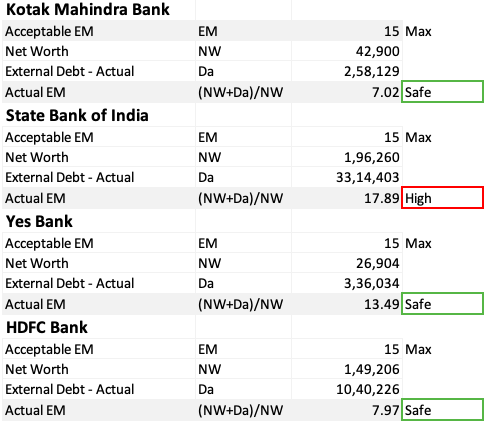 How to Analyze Bank Stocks - Equity Multiplier