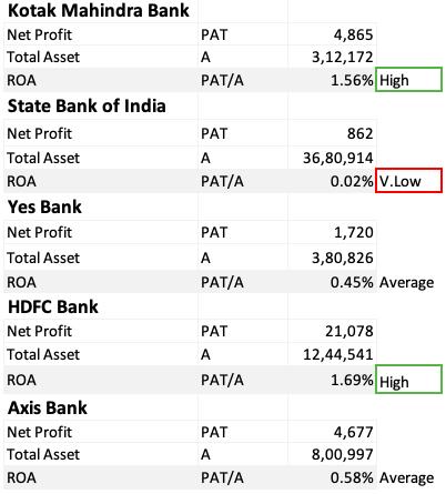 How to Analyze Bank Stocks - ROA