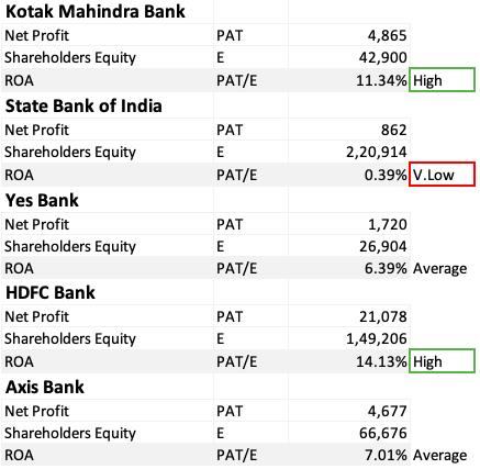 How to Analyze Bank Stocks - ROE