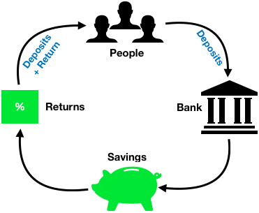 How to Analyze Bank Stocks - Saving Facility