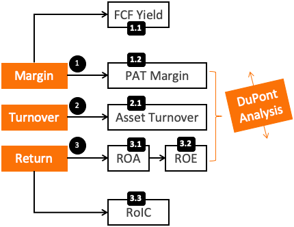 Identify Moat Companies - Parameters for analysis