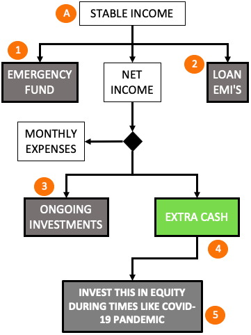 Investment During COVID-19 Pandemic - Flow Chart