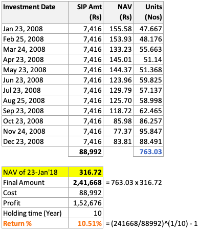 NAV falling Jan08 to Dec08 and 10 years hold- Calculation