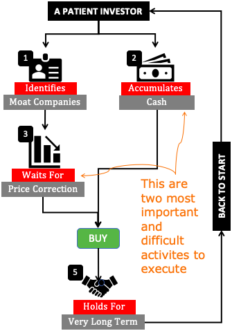 patience in stock investing - Flow Chart